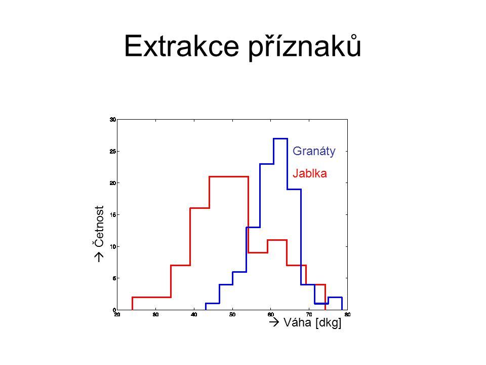 Extrakce příznaků  Četnost  Váha [dkg] Granáty Jablka