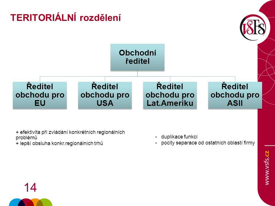 14 + efektivita při zvládání konkrétních regionálních problémů + lepší obsluha konkr.regionálních trhů Obchodní ředitel Ředitel obchodu pro EU Ředitel
