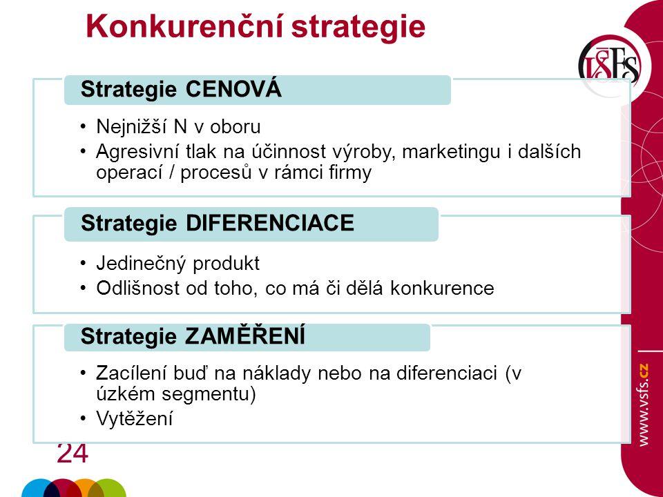 24 Nejnižší N v oboru Agresivní tlak na účinnost výroby, marketingu i dalších operací / procesů v rámci firmy Strategie CENOVÁ Jedinečný produkt Odliš