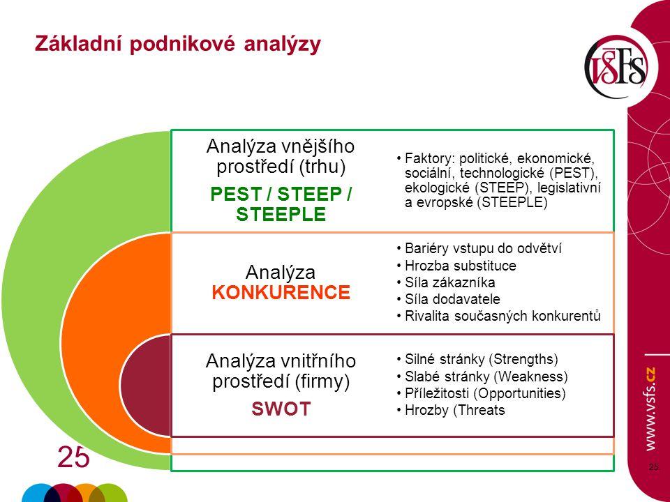 25 25. Analýza vnějšího prostředí (trhu) PEST / STEEP / STEEPLE Analýza KONKURENCE Analýza vnitřního prostředí (firmy) SWOT Faktory: politické, ekonom