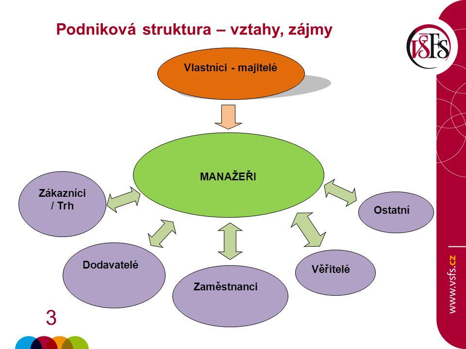 3 Podniková struktura – vztahy, zájmy Vlastníci - majitelé MANAŽEŘI Zákazníci / Trh Dodavatelé Zaměstnanci Věřitelé Ostatní