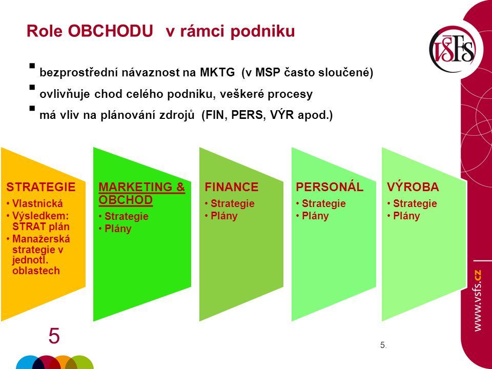 5 5.5. STRATEGIE Vlastnická Výsledkem: STRAT plán Manažerská strategie v jednotl. oblastech MARKETING & OBCHOD Strategie Plány FINANCE Strategie Plány