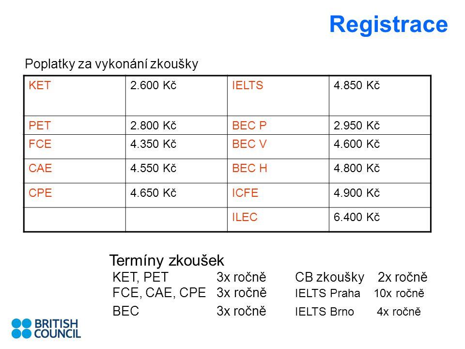 Registrace Poplatky za vykonání zkoušky KET2.600 KčIELTS4.850 Kč PET2.800 KčBEC P2.950 Kč FCE4.350 KčBEC V4.600 Kč CAE4.550 KčBEC H4.800 Kč CPE4.650 KčICFE4.900 Kč ILEC6.400 Kč Termíny zkoušek KET, PET 3x ročně CB zkoušky 2x ročně FCE, CAE, CPE 3x ročně IELTS Praha 10x ročně BEC 3x ročně IELTS Brno 4x ročně