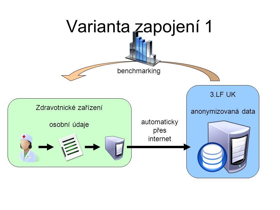 Zdravotnické zařízení osobní údaje 3.LF UK anonymizovaná data Varianta zapojení 1 automaticky přes internet benchmarking