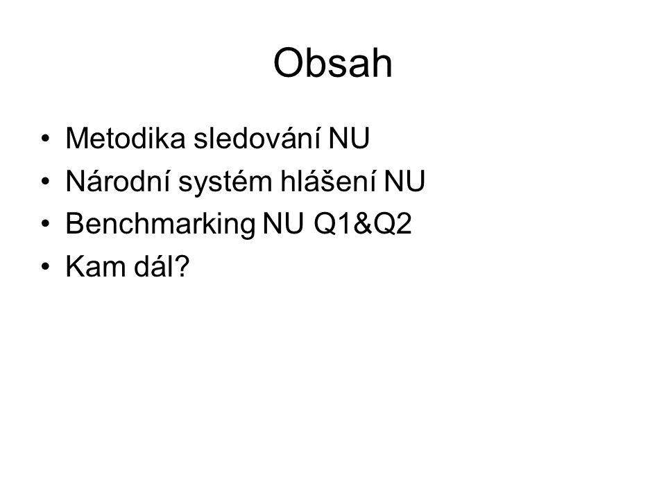 Obsah Metodika sledování NU Národní systém hlášení NU Benchmarking NU Q1&Q2 Kam dál?