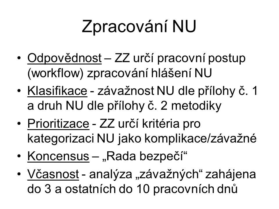 Zpracování NU Odpovědnost – ZZ určí pracovní postup (workflow) zpracování hlášení NU Klasifikace - závažnost NU dle přílohy č.