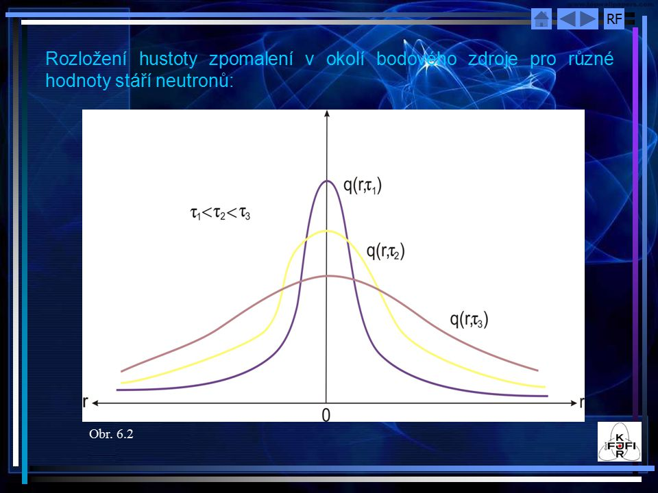 RF Rozložení hustoty zpomalení v okolí bodového zdroje pro různé hodnoty stáří neutronů: Obr. 6.2
