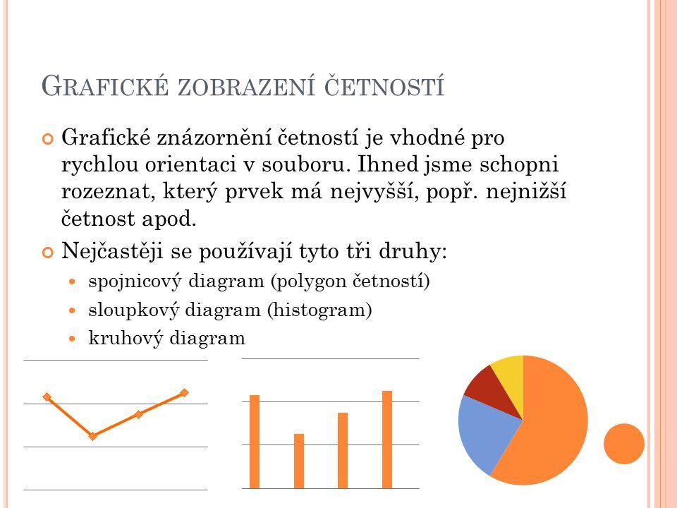 G RAFICKÉ ZOBRAZENÍ ČETNOSTÍ Grafické znázornění četností je vhodné pro rychlou orientaci v souboru. Ihned jsme schopni rozeznat, který prvek má nejvy