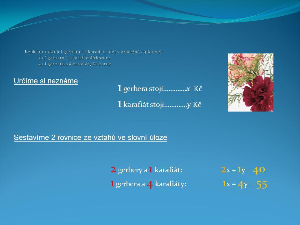 1 gerbera stojí………….x Kč 1 karafiát stojí………….y Kč Určíme si neznáme Sestavíme 2 rovnice ze vztahů ve slovní úloze 2 gerbery a 1 karafiát: 2 x + 1 y = 40 1 gerbera a 4 karafiáty: 1 x + 4 y = 55