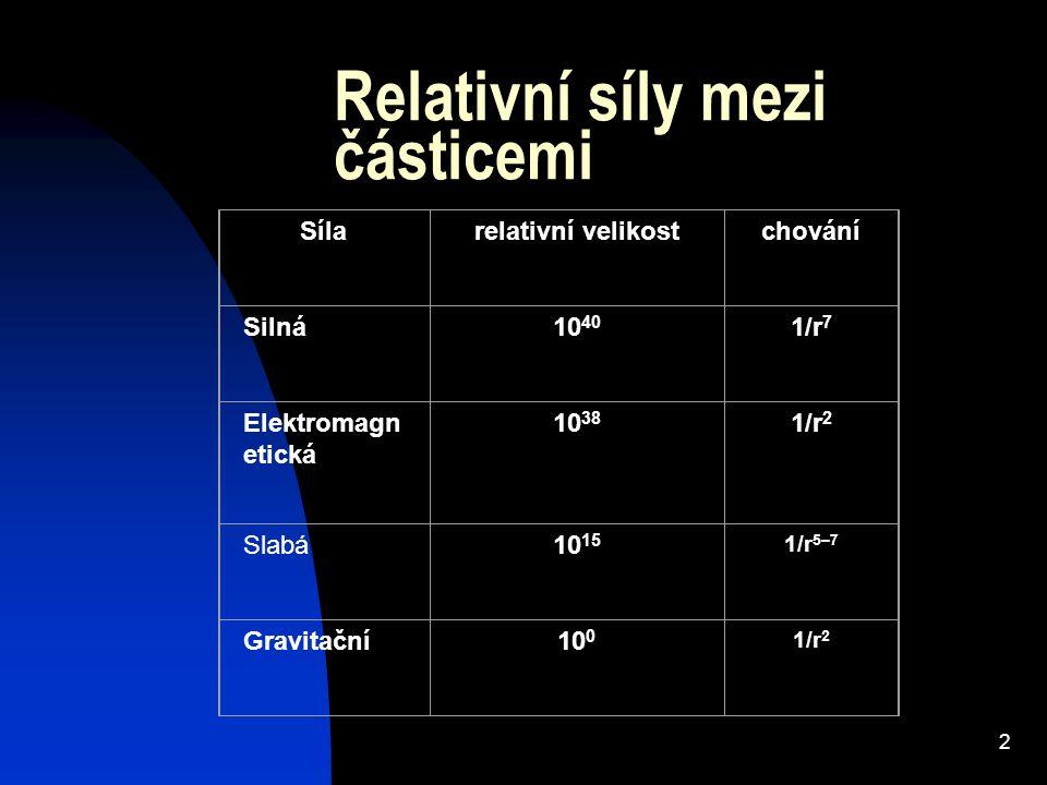 2 Relativní síly mezi částicemi Sílarelativní velikostchování Silná10 40 1/r 7 Elektromagn etická 10 38 1/r 2 Slabá10 15 1/r 5–7 Gravitační10 0 1/r 2