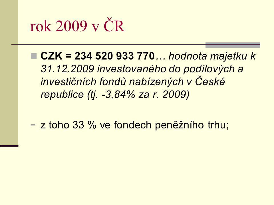 rok 2009 v ČR CZK = 234 520 933 770… hodnota majetku k 31.12.2009 investovaného do podílových a investičních fondů nabízených v České republice (tj. -