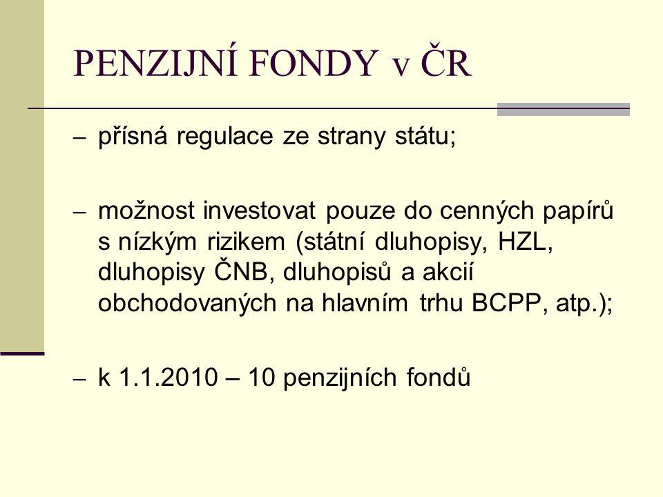 PENZIJNÍ FONDY v ČR – přísná regulace ze strany státu; – možnost investovat pouze do cenných papírů s nízkým rizikem (státní dluhopisy, HZL, dluhopisy