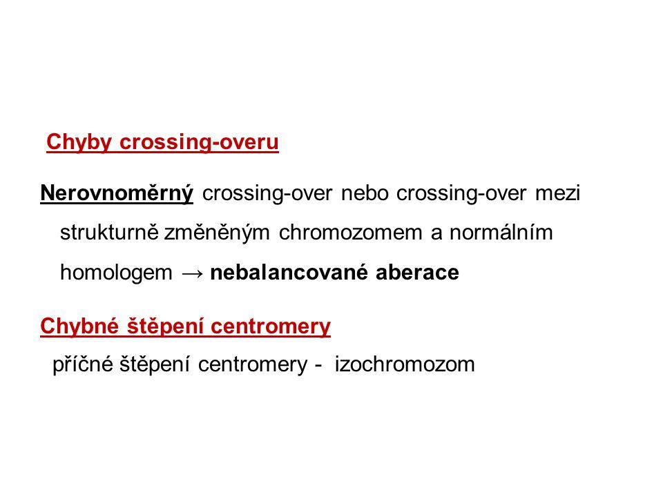 Chyby crossing-overu Nerovnoměrný crossing-over nebo crossing-over mezi strukturně změněným chromozomem a normálním homologem → nebalancované aberace