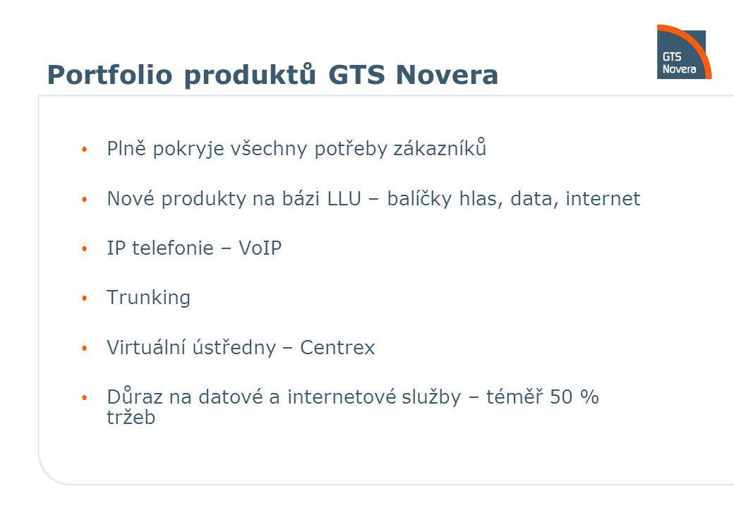 Portfolio produktů GTS Novera Plně pokryje všechny potřeby zákazníků Nové produkty na bázi LLU – balíčky hlas, data, internet IP telefonie – VoIP Trunking Virtuální ústředny – Centrex Důraz na datové a internetové služby – téměř 50 % tržeb