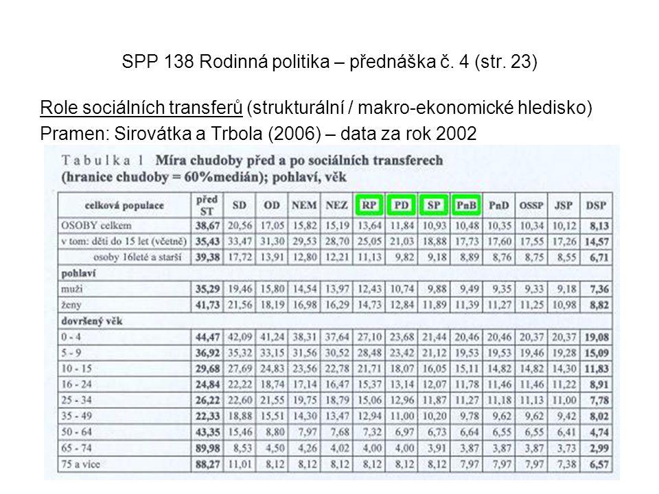 SPP 138 Rodinná politika – přednáška č. 4 (str. 23) Role sociálních transferů (strukturální / makro-ekonomické hledisko) Pramen: Sirovátka a Trbola (2