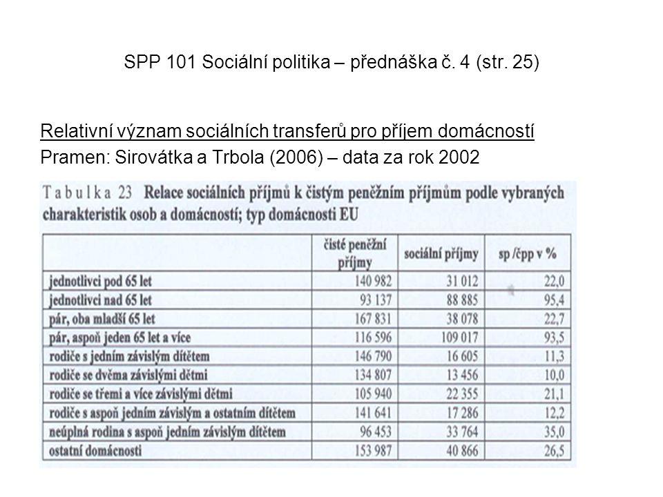 SPP 101 Sociální politika – přednáška č. 4 (str. 25) Relativní význam sociálních transferů pro příjem domácností Pramen: Sirovátka a Trbola (2006) – d