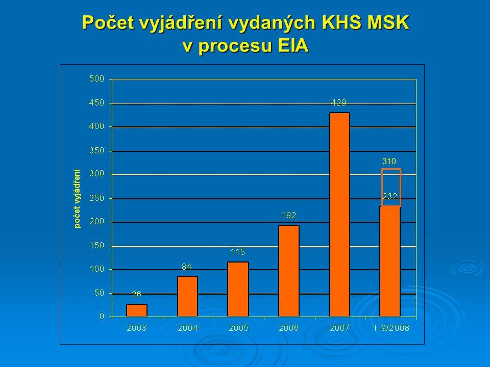 Počet vyjádření vydaných KHS MSK v procesu EIA 310