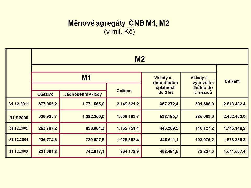 Měnové agregáty ČNB M1, M2 (v mil.