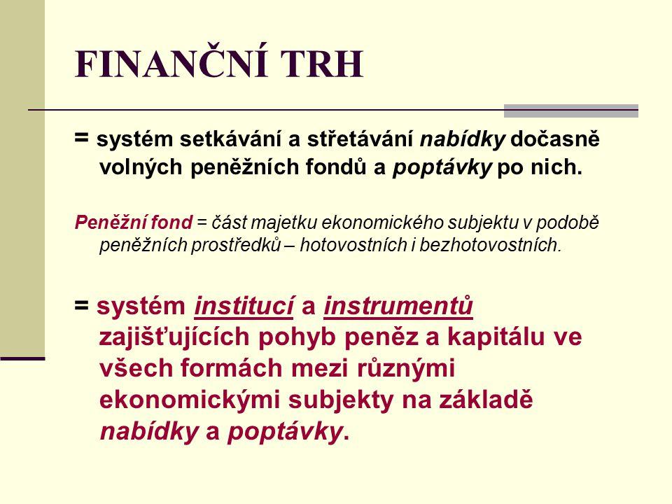 FINANČNÍ TRH = systém setkávání a střetávání nabídky dočasně volných peněžních fondů a poptávky po nich. Peněžní fond = část majetku ekonomického subj