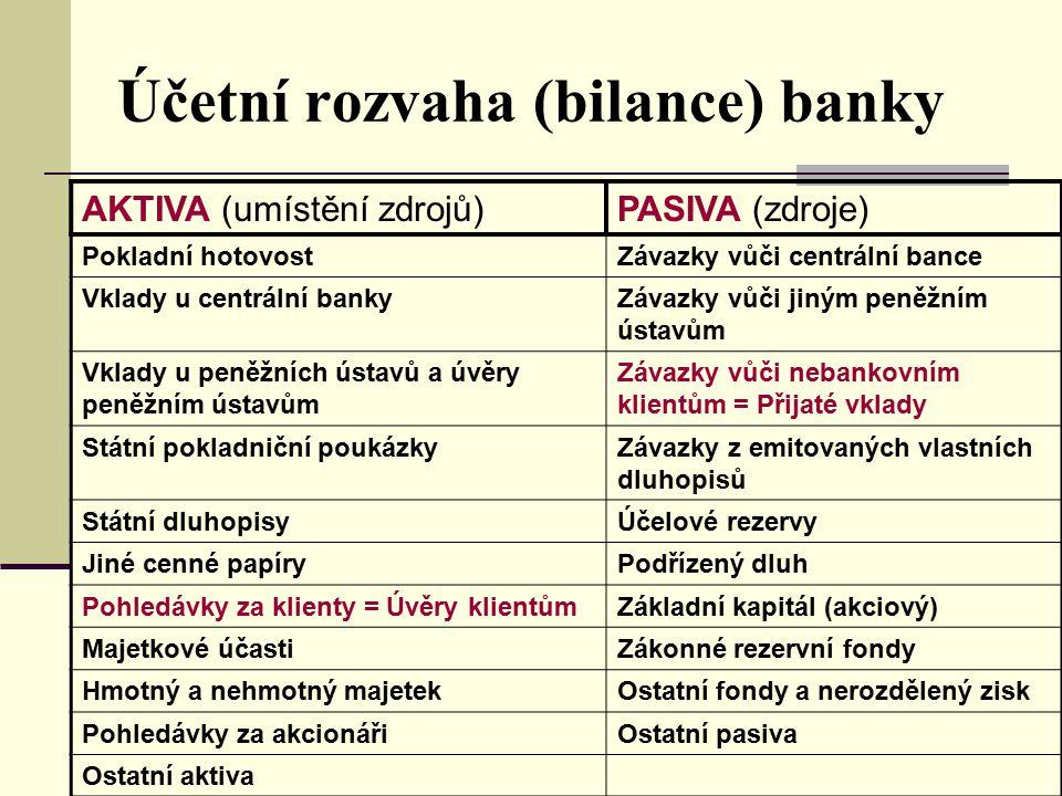 Účetní rozvaha (bilance) banky AKTIVA (umístění zdrojů)PASIVA (zdroje) Pokladní hotovostZávazky vůči centrální bance Vklady u centrální bankyZávazky v