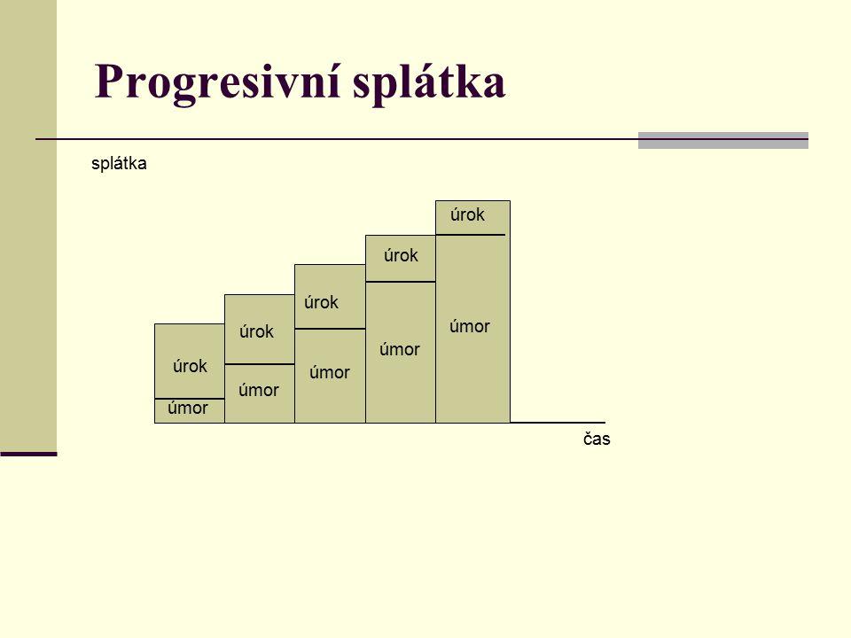 Progresivní splátka čas úmor úrok splátka