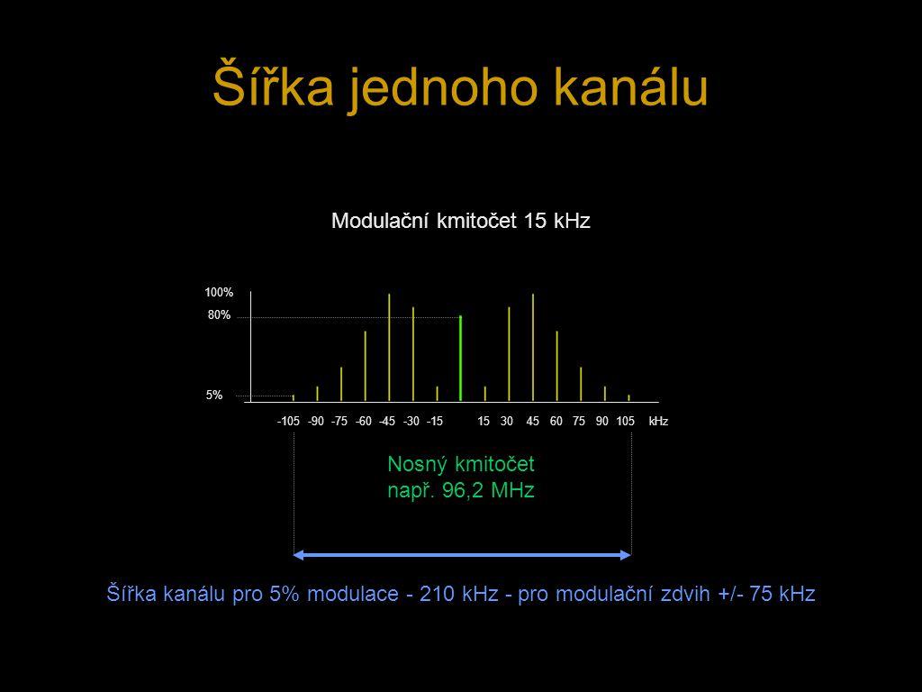 Šířka jednoho kanálu Nosný kmitočet např. 96,2 MHz -105 -90 -75 -60 -45 -30 -15 15 30 45 60 75 90 105 kHz 100% 80% 5% Modulační kmitočet 15 kHz Šířka