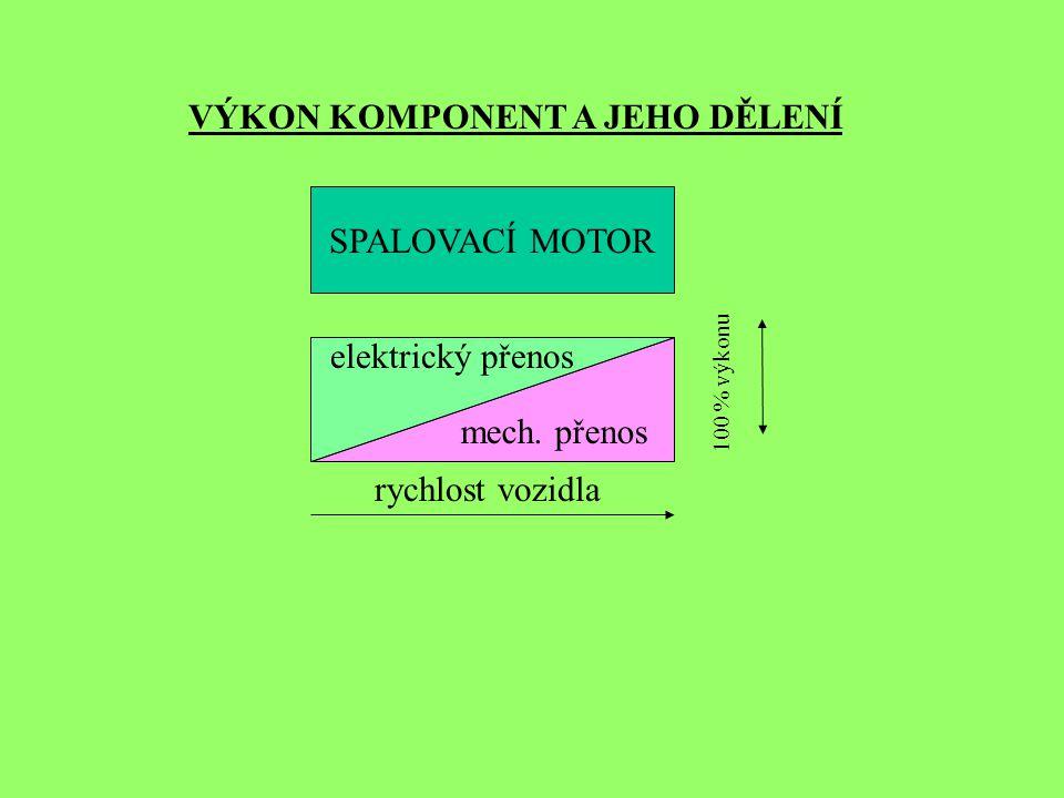 SPALOVACÍ MOTOR VÝKON KOMPONENT A JEHO DĚLENÍ 100 % výkonu rychlost vozidla mech. přenos elektrický přenos