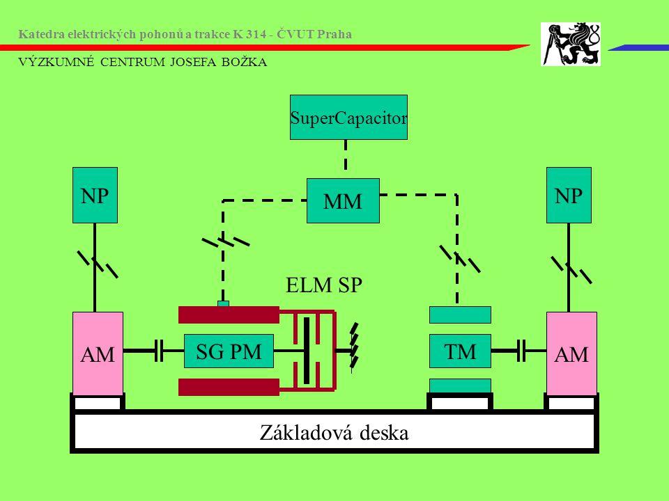 VÝZKUMNÉ CENTRUM JOSEFA BOŽKA Katedra elektrických pohonů a trakce K 314 - ČVUT Praha TM Základová deska SuperCapacitor MM AM NP AM NP ELM SP SG PM