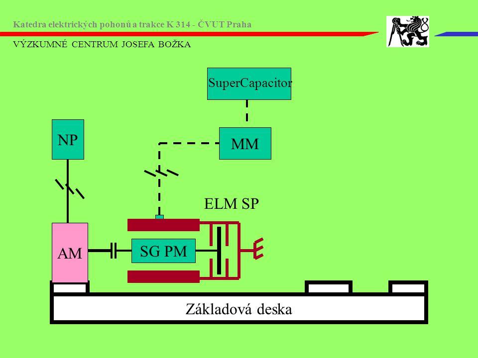 VÝZKUMNÉ CENTRUM JOSEFA BOŽKA Katedra elektrických pohonů a trakce K 314 - ČVUT Praha Základová deska MM AM NP ELM SP SG PM SuperCapacitor