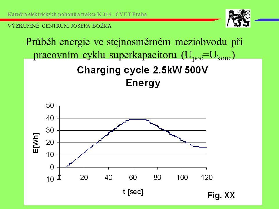 VÝZKUMNÉ CENTRUM JOSEFA BOŽKA Katedra elektrických pohonů a trakce K 314 - ČVUT Praha Průběh energie ve stejnosměrném meziobvodu při pracovním cyklu superkapacitoru (U poč =U konc )