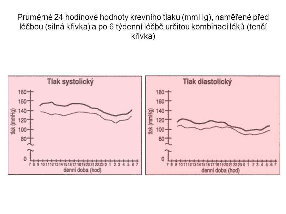 Průměrné 24 hodinové hodnoty krevního tlaku (mmHg), naměřené před léčbou (silná křivka) a po 6 týdenní léčbě určitou kombinací léků (tenčí křivka)
