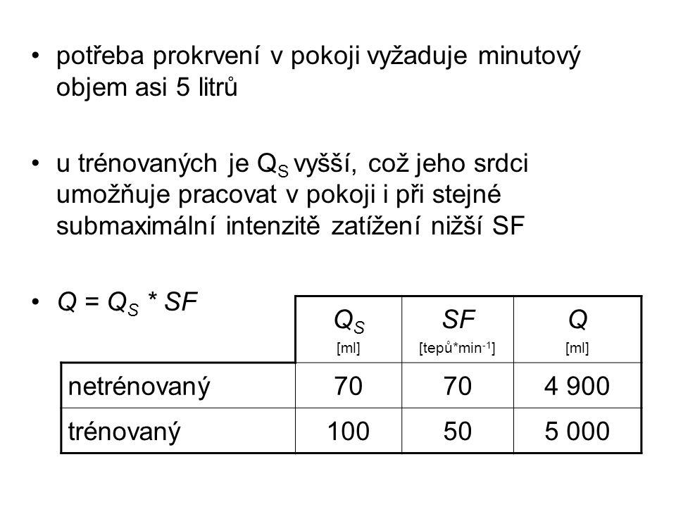 V KLIDUSF [1/min] Q S [ml] Q [l] netrénovaný muž 72x70=5 netrénovaná žena 75x60=4,5 trénovaný muž 50x100=5 trénovaná žena 55x80=4,5 MAX.