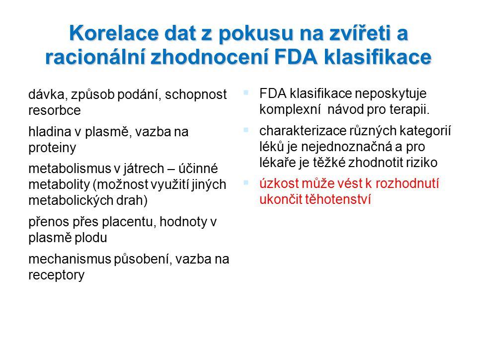 Korelace dat z pokusu na zvířeti a racionální zhodnocení FDA klasifikace dávka, způsob podání, schopnost resorbce hladina v plasmě, vazba na proteiny