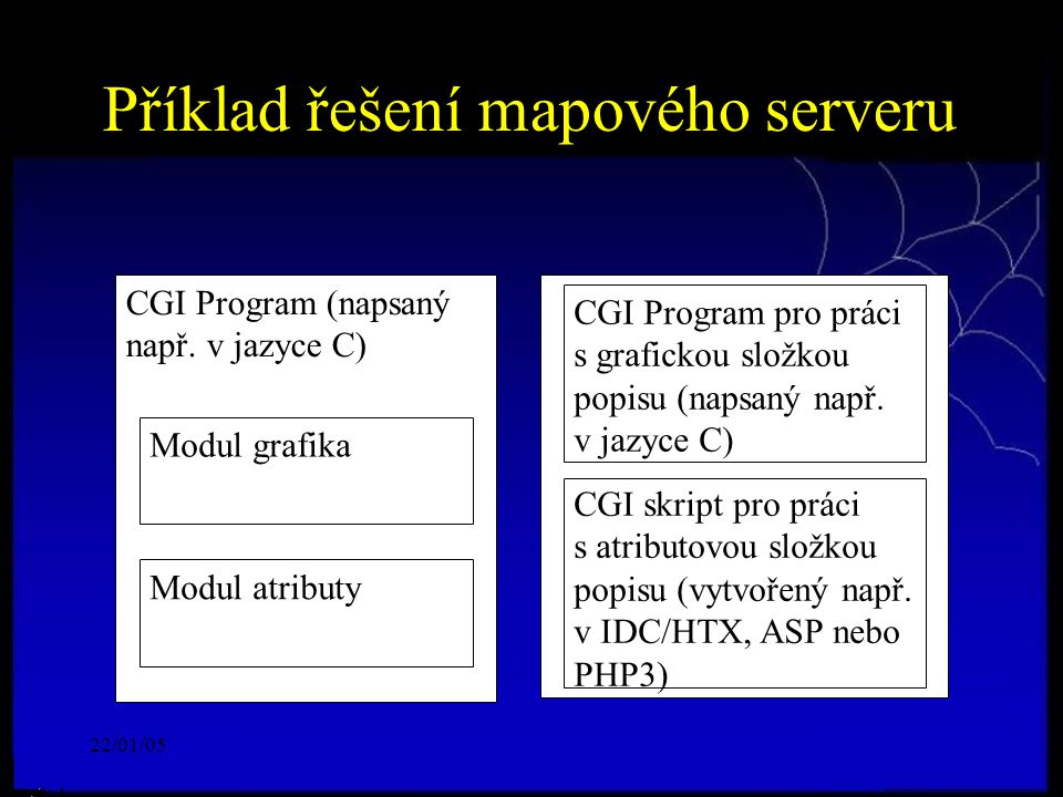 22/01/05 Příklad řešení mapového serveru CGI Program (napsaný např. v jazyce C) Modul grafika Modul atributy CGI Program pro práci s grafickou složkou
