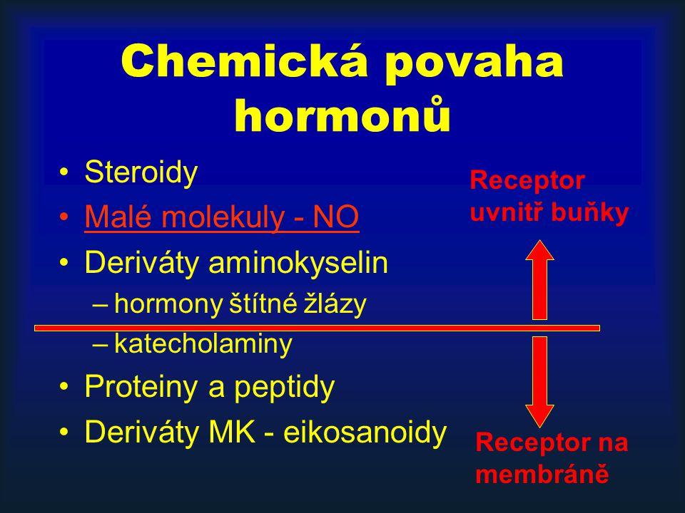 Chemická povaha hormonů Steroidy Malé molekuly - NO Deriváty aminokyselin –hormony štítné žlázy –katecholaminy Proteiny a peptidy Deriváty MK - eikosanoidy Receptor na membráně Receptor uvnitř buňky