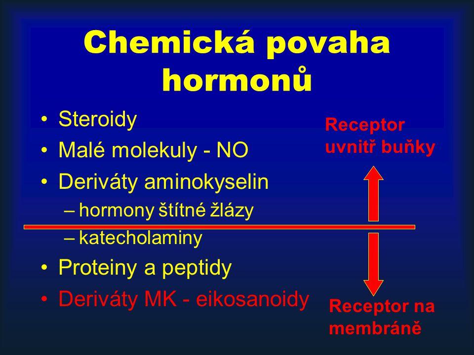 Chemická povaha hormonů Steroidy Malé molekuly - NO Deriváty aminokyselin –hormony štítné žlázy –katecholaminy Proteiny a peptidy Deriváty MK - eikosa