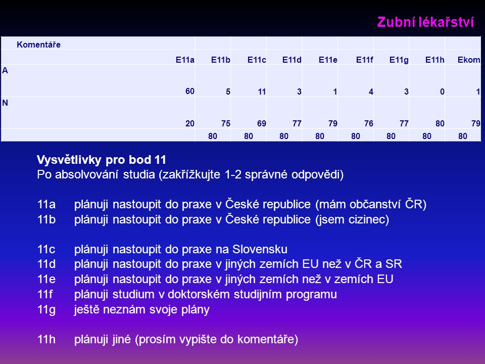 Vysvětlivky pro bod 11 Po absolvování studia (zakřížkujte 1-2 správné odpovědi) 11aplánuji nastoupit do praxe v České republice (mám občanství ČR) 11bplánuji nastoupit do praxe v České republice (jsem cizinec) 11cplánuji nastoupit do praxe na Slovensku 11dplánuji nastoupit do praxe v jiných zemích EU než v ČR a SR 11eplánuji nastoupit do praxe v jiných zemích než v zemích EU 11fplánuji studium v doktorském studijním programu 11gještě neznám svoje plány 11hplánuji jiné (prosím vypište do komentáře) Zubní lékařství Komentáře E11aE11bE11cE11dE11eE11fE11gE11hEkom A 60511314301 N 207569777976778079 80