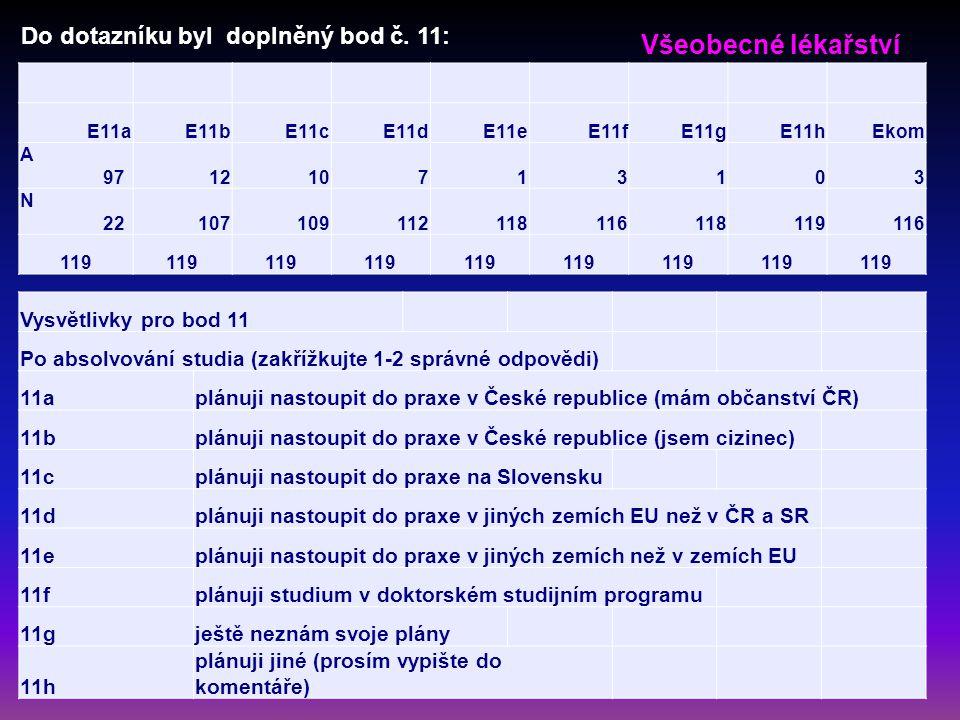 E11aE11bE11cE11dE11eE11fE11gE11hEkom A 971210713103 N 22107109112118116118119116 119 Vysvětlivky pro bod 11 Po absolvování studia (zakřížkujte 1-2 správné odpovědi) 11aplánuji nastoupit do praxe v České republice (mám občanství ČR) 11bplánuji nastoupit do praxe v České republice (jsem cizinec) 11cplánuji nastoupit do praxe na Slovensku 11dplánuji nastoupit do praxe v jiných zemích EU než v ČR a SR 11eplánuji nastoupit do praxe v jiných zemích než v zemích EU 11fplánuji studium v doktorském studijním programu 11gještě neznám svoje plány 11h plánuji jiné (prosím vypište do komentáře) Do dotazníku byl doplněný bod č.