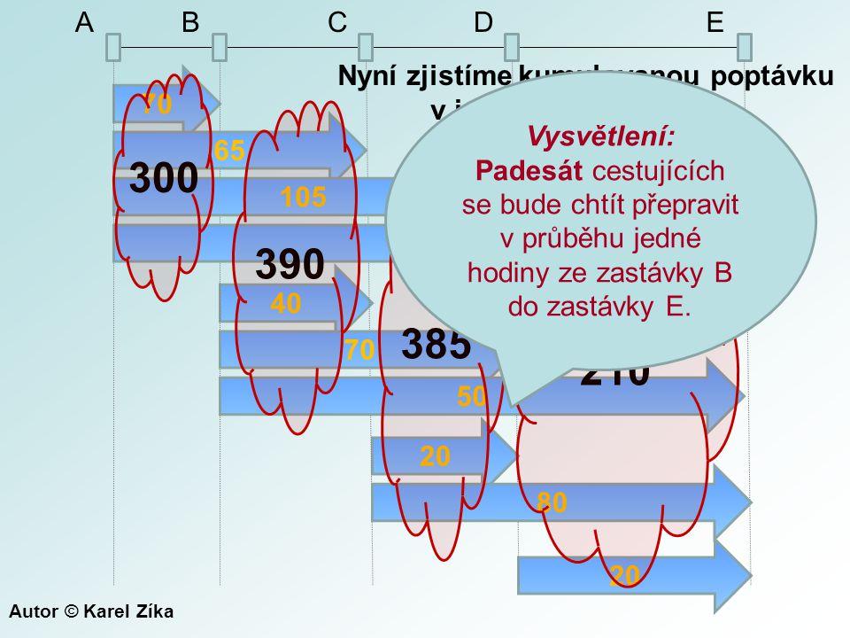 70 40 20 65 105 60 70 50 80 300 390 385 210 ABCDE Nyní zjistíme kumulovanou poptávku v jednotlivých úsecích.