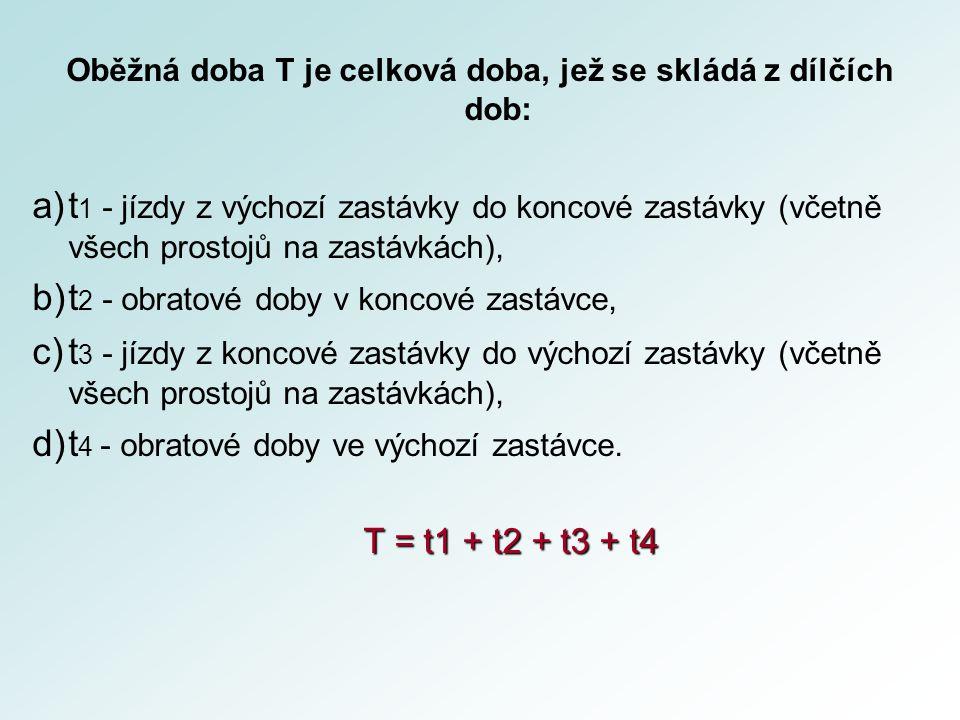 Oběžná doba T je celková doba, jež se skládá z dílčích dob: a)t 1 - jízdy z výchozí zastávky do koncové zastávky (včetně všech prostojů na zastávkách), b)t 2 - obratové doby v koncové zastávce, c)t 3 - jízdy z koncové zastávky do výchozí zastávky (včetně všech prostojů na zastávkách), d)t 4 - obratové doby ve výchozí zastávce.