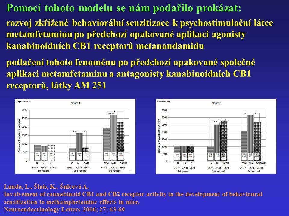 Pomocí tohoto modelu se nám podařilo prokázat: rozvoj zkřížené behaviorální senzitizace k psychostimulační látce metamfetaminu po předchozí opakované aplikaci agonisty kanabinoidních CB1 receptorů metanandamidu potlačení tohoto fenoménu po předchozí opakované společné aplikaci metamfetaminu a antagonisty kanabinoidních CB1 receptorů, látky AM 251 Landa, L., Šlais, K., Šulcová A.