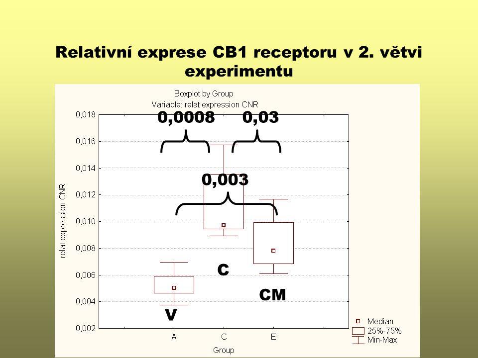 Relativní exprese CB1 receptoru v 2. větvi experimentu V CM C 0,03 0,003 0,0008