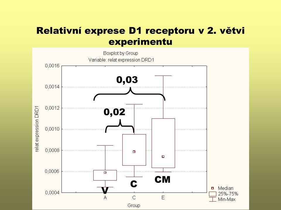 Relativní exprese D1 receptoru v 2. větvi experimentu V CM C 0,03 0,02