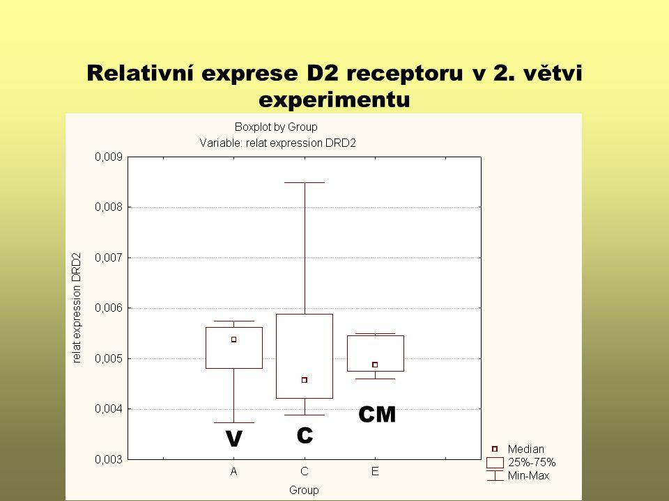 Relativní exprese D2 receptoru v 2. větvi experimentu V CM C