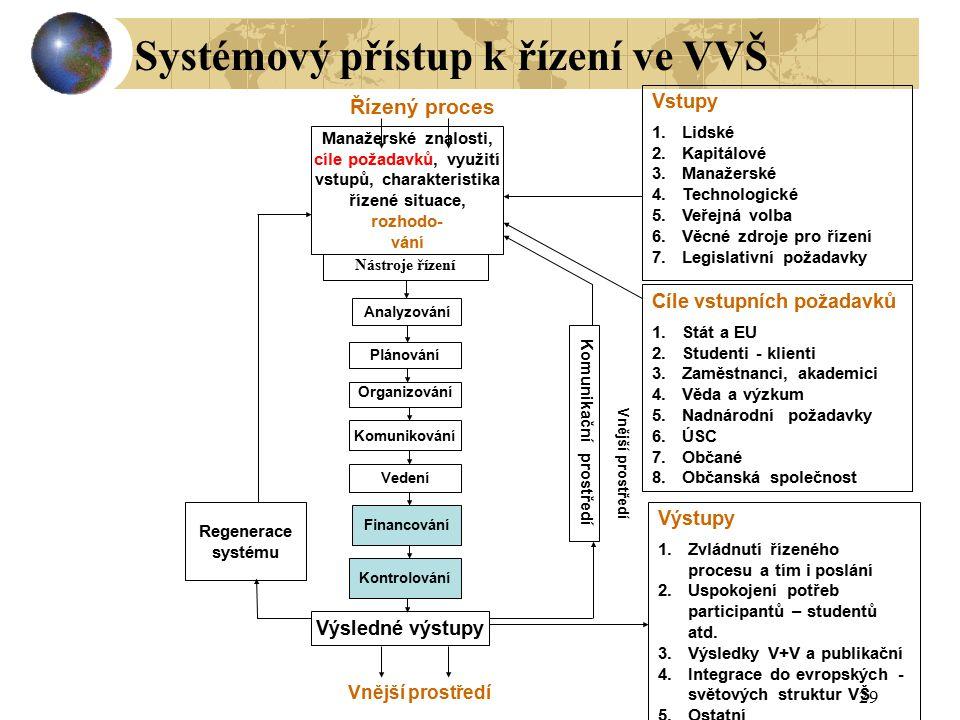 29 Plánování Organizování Komunikování Vedení Kontrolování Nástroje řízení Analyzování Financování Řízený proces Vstupy 1.Lidské 2.Kapitálové 3.Manaže