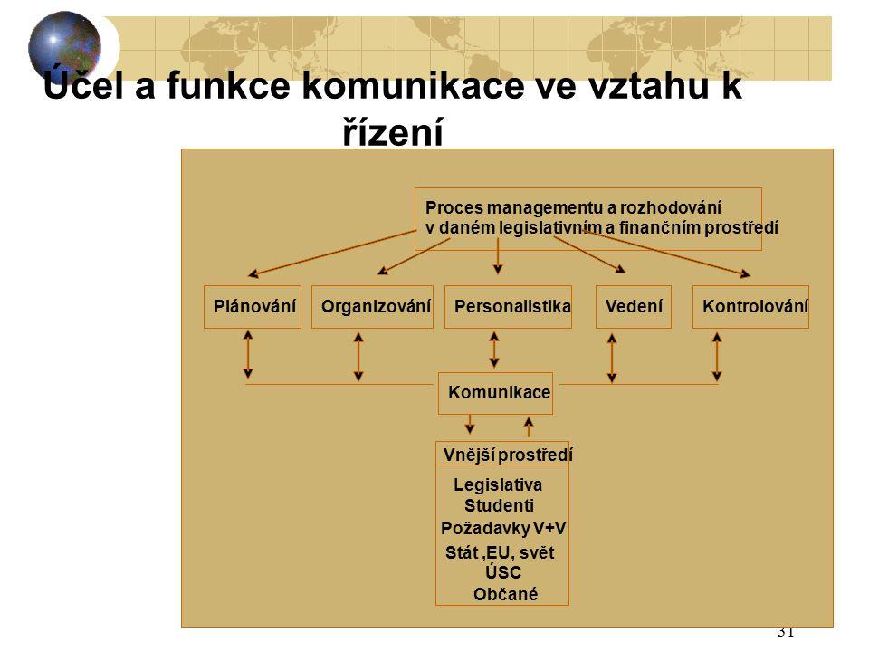 31 Účel a funkce komunikace ve vztahu k řízení Proces managementu a rozhodování v daném legislativním a finančním prostředí PlánováníOrganizováníPersonalistikaVedeníKontrolování Komunikace Vnější prostředí Legislativa Studenti Požadavky V+V Stát,EU, svět ÚSC Občané