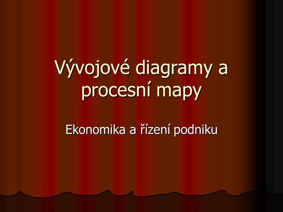 Vývojové diagramy a procesní mapy Ekonomika a řízení podniku