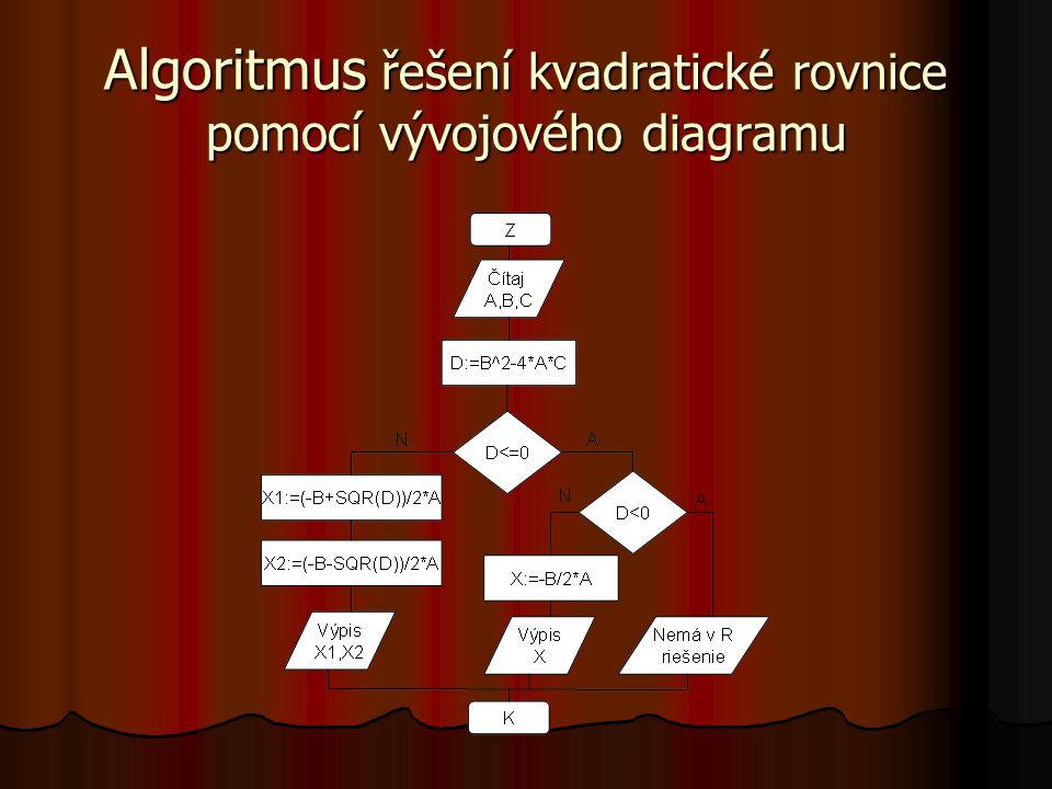 Algoritmus řešení kvadratické rovnice pomocí vývojového diagramu