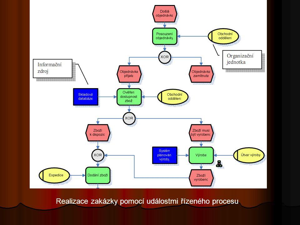 Realizace zakázky pomocí událostmi řízeného procesu