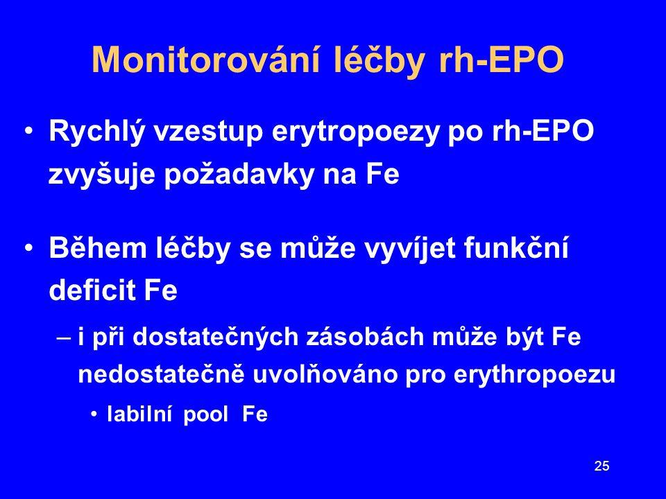 25 Monitorování léčby rh-EPO Rychlý vzestup erytropoezy po rh-EPO zvyšuje požadavky na Fe Během léčby se může vyvíjet funkční deficit Fe –i při dostat